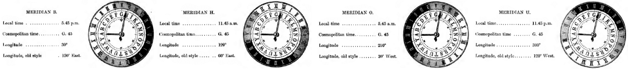 Meridians and their time illustrated
